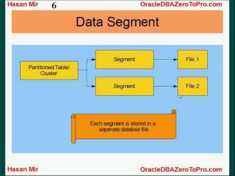 Oracle DBA - Data Segment