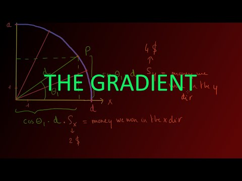 The Gradient: Derivation of the Formula, Deep intuition & understanding