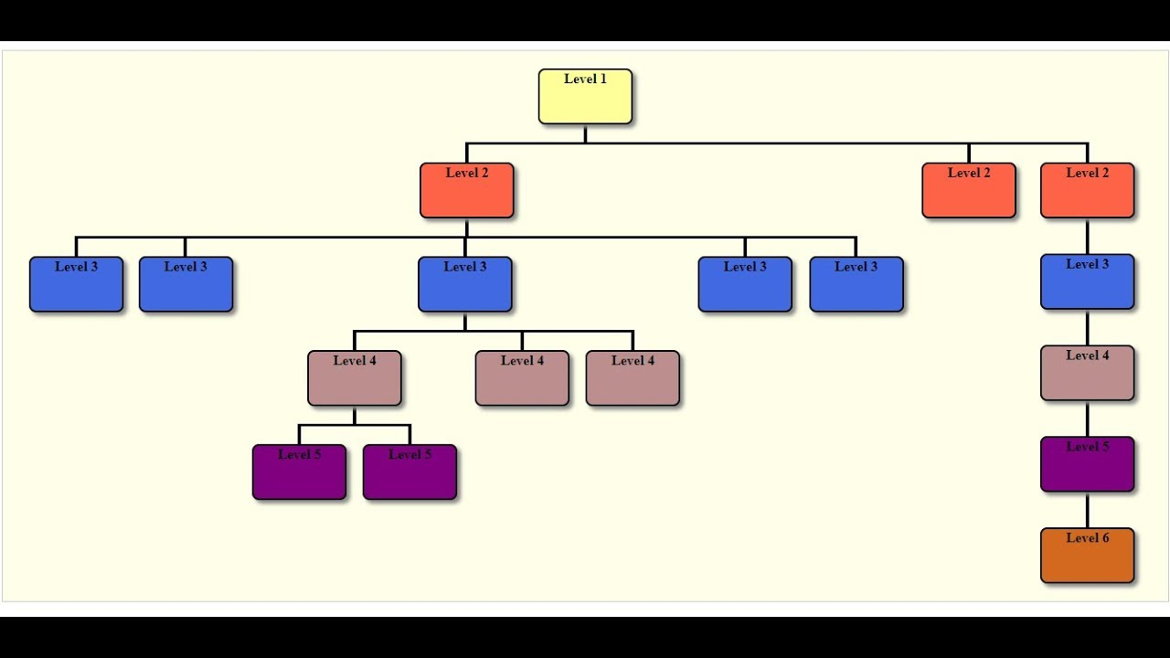 Organization chart with jquery also youtube rh