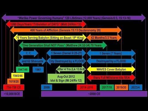 120 Lifetimes of WAR Ending NOW! (Genesis 6:3 PROOF)