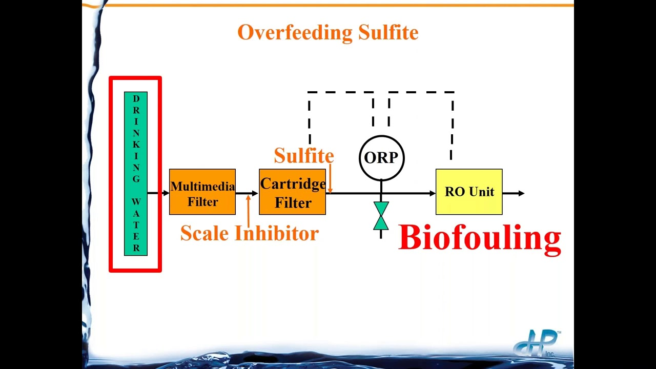 hight resolution of ph orp troubleshooting text