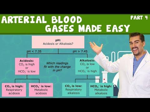 Arterial Blood Gases For Nursing Students (Part 4)