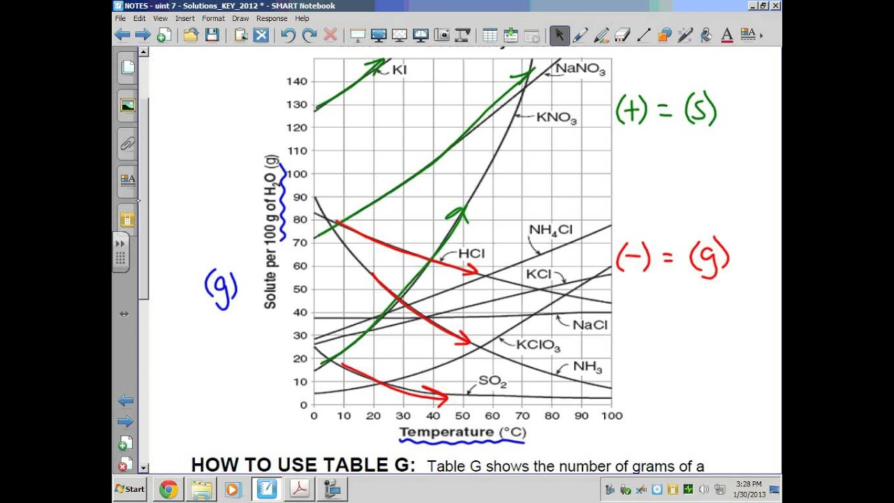 1 Solubility Curves
