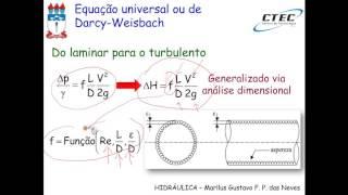 Diagrama de moody clipzui vdeo aula 18 harpa de nikuradse ccuart Choice Image