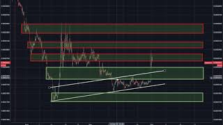 Nebulas (NAS) Technical Analysis & Price Discussion - October 1st, 2018