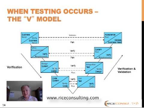 Software Testing Training V Model Youtube