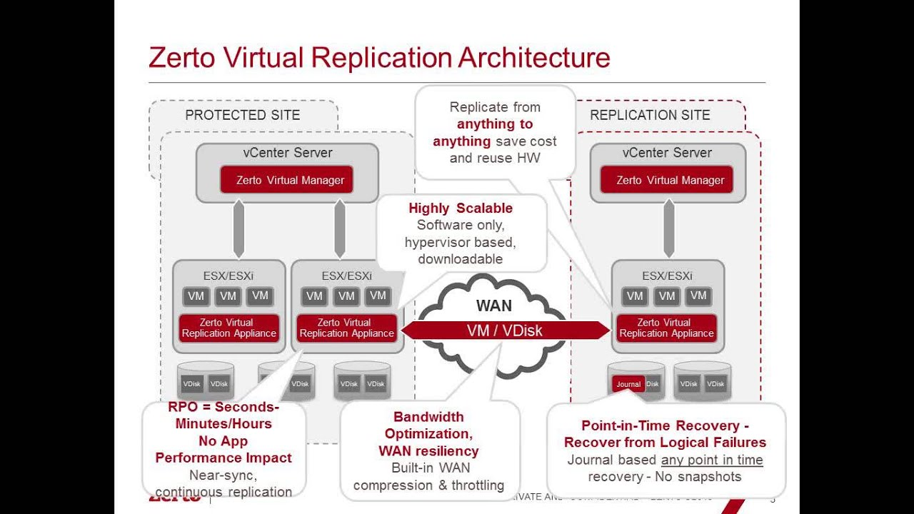 Zerto Virtual Replication Deep Dive  U0026 Architecture