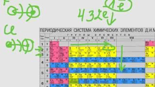 Химический минимум. Урок 4. Составление формул соединений неметалл - неметалл