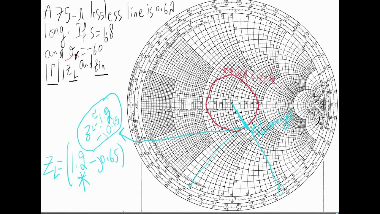 A simple smith chart example youtube nvjuhfo Gallery