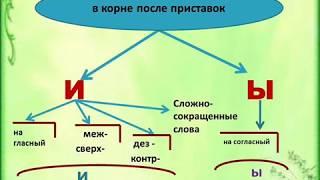 Буквы Ы и И в корне слова после приставок