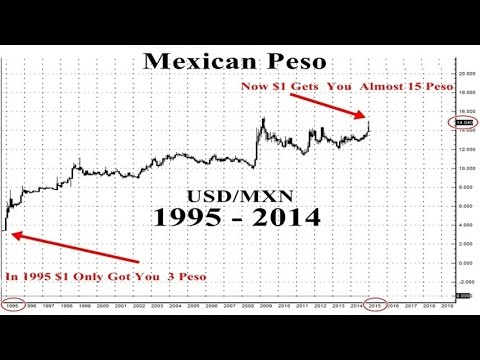 the mexican peso crisis The managing director of the imf deemed the crisis faced by the mexican peso in december 1994 as the 'first major crisis of the 21st century' analyzing the mexican peso crisis reveals that it was brought about by several different factors that include the large scale of deficits in the current account, how these deficits were funded by short-term capital inflows, how the mexican.